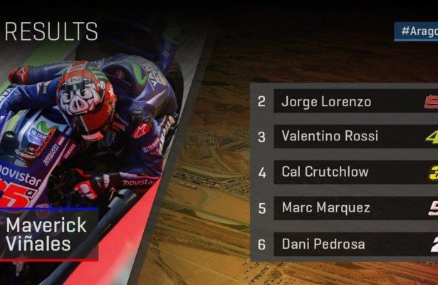 Vinales-pole-position-Aragon